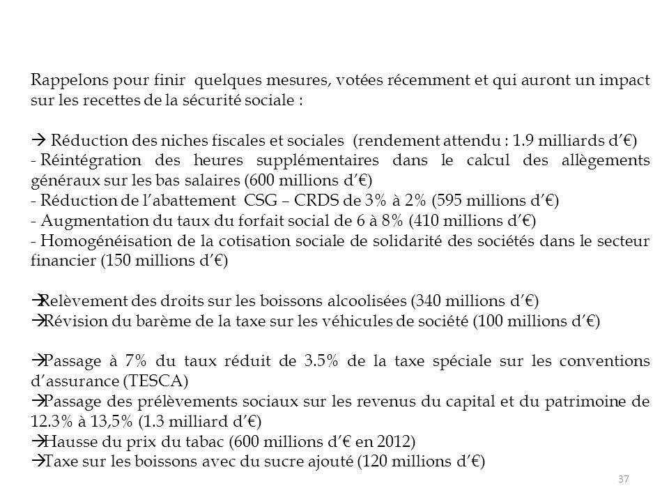 37 Rappelons pour finir quelques mesures, votées récemment et qui auront un impact sur les recettes de la sécurité sociale :  Réduction des niches fiscales et sociales (rendement attendu : 1.9 milliards d'€) - Réintégration des heures supplémentaires dans le calcul des allègements généraux sur les bas salaires (600 millions d'€) - Réduction de l'abattement CSG – CRDS de 3% à 2% (595 millions d'€) - Augmentation du taux du forfait social de 6 à 8% (410 millions d'€) - Homogénéisation de la cotisation sociale de solidarité des sociétés dans le secteur financier (150 millions d'€)  Relèvement des droits sur les boissons alcoolisées (340 millions d'€)  Révision du barème de la taxe sur les véhicules de société (100 millions d'€)  Passage à 7% du taux réduit de 3.5% de la taxe spéciale sur les conventions d'assurance (TESCA)  Passage des prélèvements sociaux sur les revenus du capital et du patrimoine de 12.3% à 13,5% (1.3 milliard d'€)  Hausse du prix du tabac (600 millions d'€ en 2012)  Taxe sur les boissons avec du sucre ajouté (120 millions d'€)