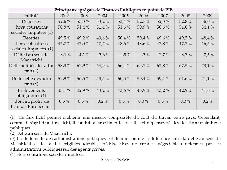 7 Principaux agrégats de Finances Publiques en point de PIB Intitulé20022003200420052006200720082009 Dépenses52,6 %53,3 %53,2 %53,4 %52,7 %52,3 %52,8 %56,0 % hors cotisations sociales imputées (1) 50,8 %51,4 % 51,6 %50,9 %50,6 %51,0 %54,1 % Recettes49,5 %49,2 %49,6 %50,4 % 49,6 %49,5 %48,4 % hors cotisations sociales imputées (1) 47,7 %47,3 %47,7 %48,6 % 47,8 %47,7 %46,5 % Déficit au sens de Maastricht - 3,1 %- 4,1 %- 3,6 %- 2,9 %- 2,3 %- 2,7 %- 3,3 %- 7,5 % Dette notifiée des adm pub (2) 58,8 %62,9 %64,9 %66,4 %63,7 %63,8 %67,5 %78,1 % Dette nette des adm pub (3) 52,9 %56,5 %58,5 %60,5 %59,4 %59,1 %61,6 %71,1 % Prélèvements obligatoires (4) 43,1 %42,9 %43,2 %43,6 %43,9 %43,2 %42,9 %41,6 % dont au profit de l Union Européenne 0,5 %0,3 %0,2 %0,3 % 0,2 % (1)Ce flux fictif permet d obtenir une mesure comparable du coût du travail entre pays.