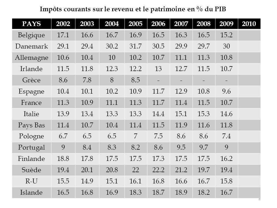Restent les niches fiscales, qui sont un véritable sport national en Europe.