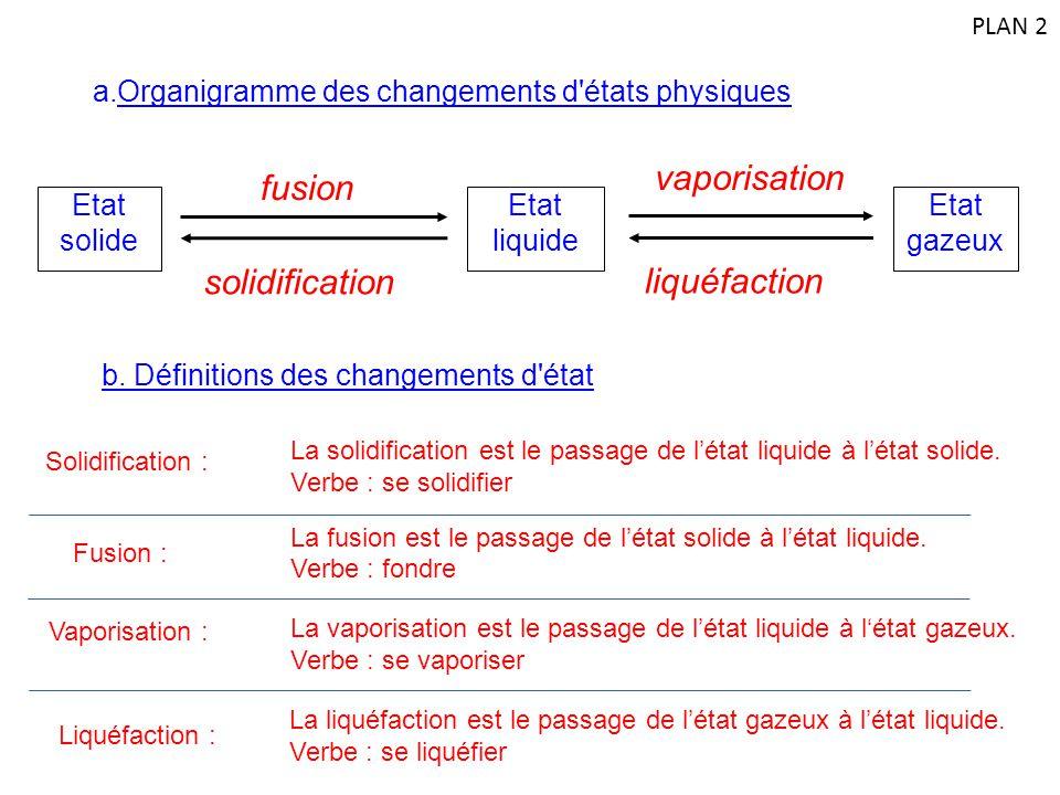 a.Organigramme des changements d'états physiques vaporisation liquéfaction solidification fusion Etat gazeux Etat liquide Etat solide b. Définitions d