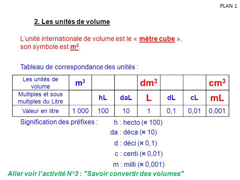 L'unité internationale de volume est le « mètre cube », son symbole est m 3. 2. Les unités de volume Tableau de correspondance des unités : Les unités