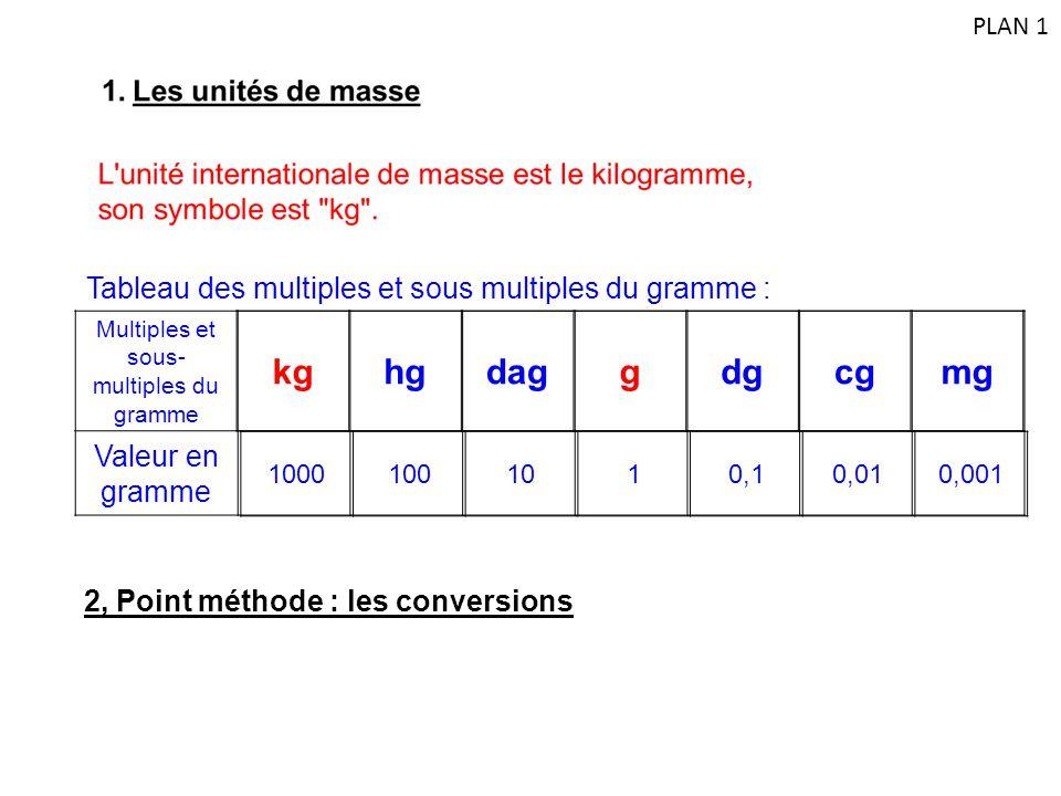 Tableau des multiples et sous multiples du gramme : Multiples et sous- multiples du gramme Valeur en gramme kghgdaggdgcgmg 10001001010,10,010,001 2, P