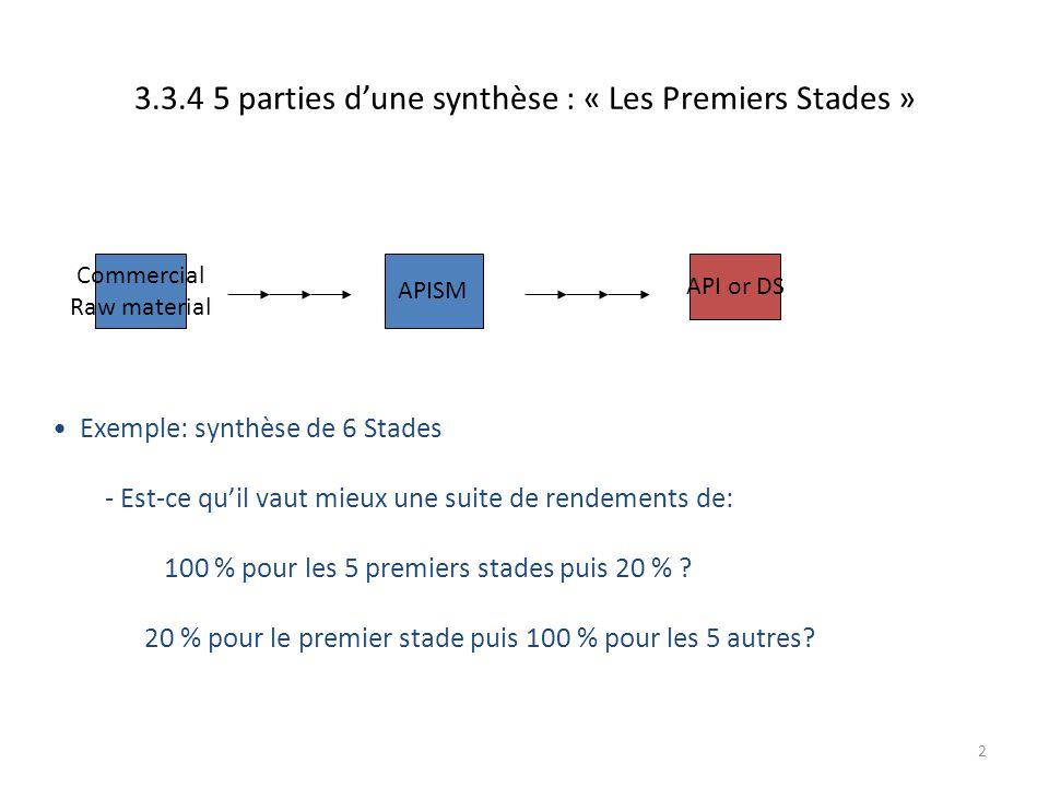 2 3.3.4 5 parties d'une synthèse : « Les Premiers Stades » Exemple: synthèse de 6 Stades - Est-ce qu'il vaut mieux une suite de rendements de: 100 % p