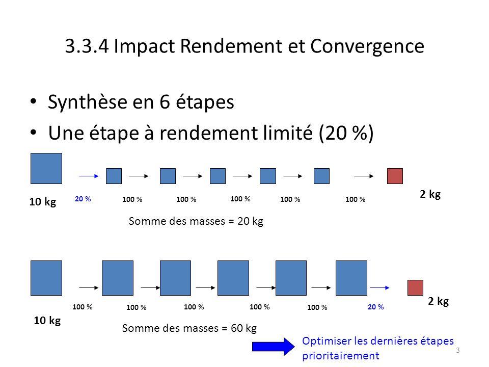 3 3.3.4 Impact Rendement et Convergence Synthèse en 6 étapes Une étape à rendement limité (20 %) 20 % 100 % 2 kg 20 %100 % 2 kg 10 kg Somme des masses