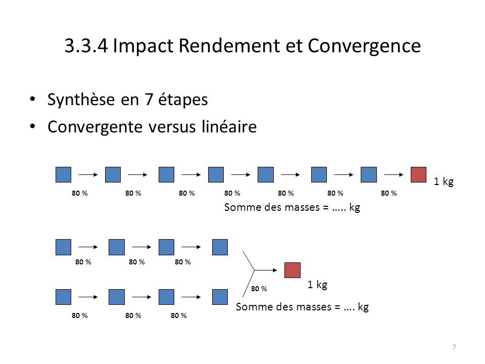 8 Synthèse en 7 étapes Convergente versus linéaire 80 % 1 kg 80 % Chercher des synthèses convergentes (de plus 2 équipes en parallèle possible, delai) 4,8 kg Somme des masses = 19,8 kg 2,4 kg Somme des masses = 15,4 kg 3.3.4 Impact Rendement et Convergence