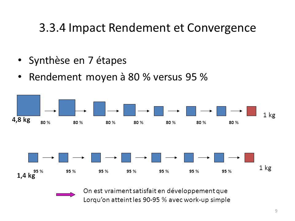 9 Synthèse en 7 étapes Rendement moyen à 80 % versus 95 % 80 % 1 kg 95 % 1 kg 4,8 kg 1,4 kg 3.3.4 Impact Rendement et Convergence On est vraiment sati