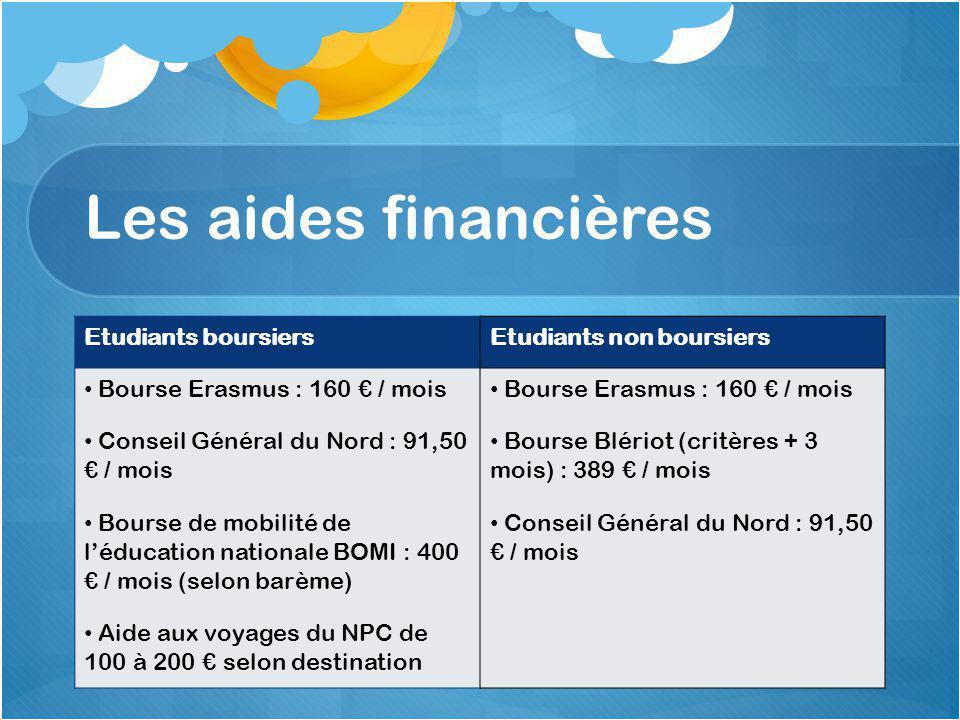 Système Européen de Transfert de Crédit Crédit Dossier d'information Contrat d'étude Relevé de notes Reconnaissances académiques