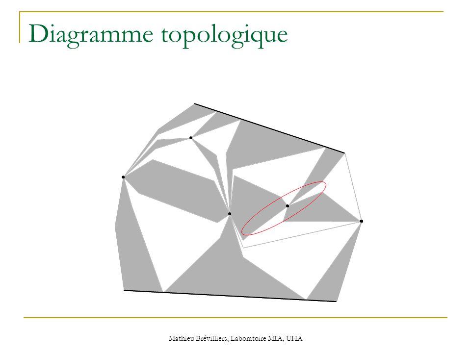 Mathieu Brévilliers, Laboratoire MIA, UHA Diagramme topologique