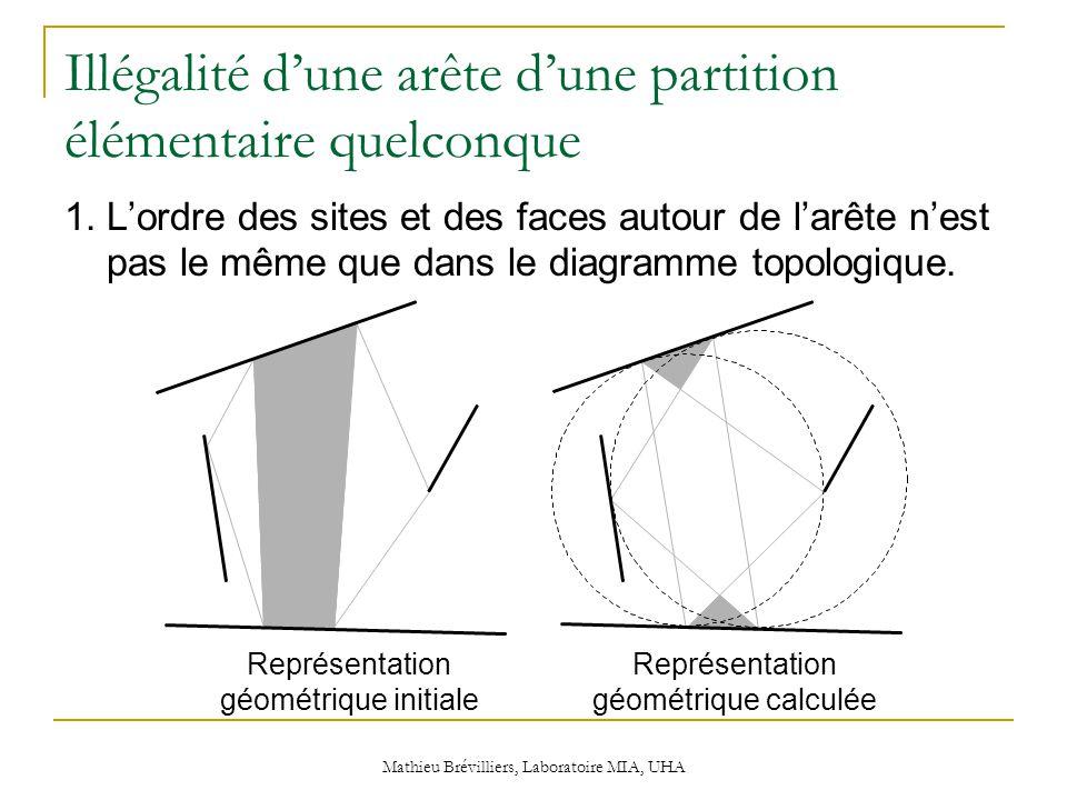 Mathieu Brévilliers, Laboratoire MIA, UHA Illégalité d'une arête d'une partition élémentaire quelconque 1.L'ordre des sites et des faces autour de l'arête n'est pas le même que dans le diagramme topologique.
