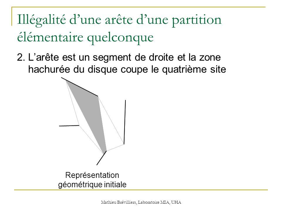 Mathieu Brévilliers, Laboratoire MIA, UHA Illégalité d'une arête d'une partition élémentaire quelconque 2.L'arête est un segment de droite et la zone hachurée du disque coupe le quatrième site Représentation géométrique initiale