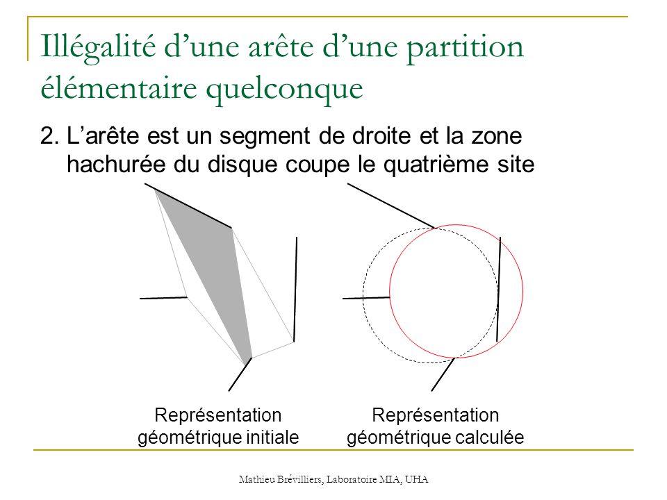 Mathieu Brévilliers, Laboratoire MIA, UHA Illégalité d'une arête d'une partition élémentaire quelconque 2.L'arête est un segment de droite et la zone hachurée du disque coupe le quatrième site Représentation géométrique initiale Représentation géométrique calculée