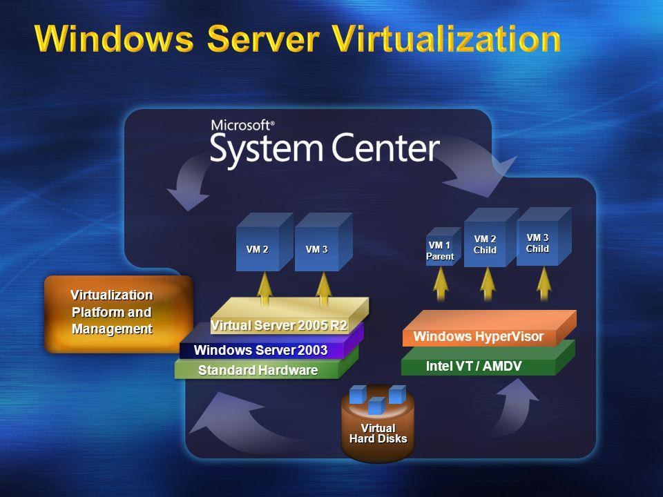 Virtual Hard Disks VM 1 Parent VM 2 Child VM 3 Child Virtualization Platform and Management Standard Hardware Standard Hardware Windows Server 2003 Vi