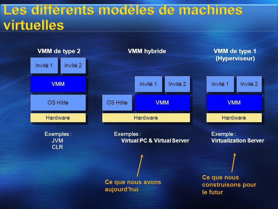 Application Invité Operating System H/W Virtuel H/W Virtuel R2 Serveur x86/x64 Assistance matérielle à la Virtualisation Intel VT/AMD-V (32-bit et 64-bit) Windows Hypervisor VM 1 Parent Disponible avec Microsoft Virtual Server 2005 R2 SP1 Windows Hypervisor le supportera Solution de virtualisation Haute performance Disponible avec Longhorn Windows Server Longhorn' Datacenter Edition : nombre illimité d'instances virtualisées Migration depuis Microsoft Virtual Server VM 2 Enfant VM 3 Enfant VM 4 Enfant Partition Parent Partition Enfant Couche de virtualisation