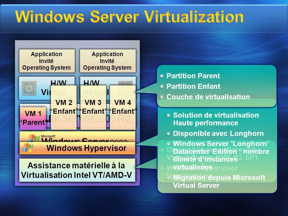 Partition Parente Partitions Enfant Mode Kernel Mode User Virtualization Service Providers (VSPs) NoyauWindows Server Core IHV Drivers Virtualization Service Clients (VSCs) NoyauWindows Enlightenments VMBus Hyperviseur Windows Virtualization Stack VM Worker Processes VM Service WMI Provider Applications Hardware Serveur Designed for Windows Fourni par : Microsoft ISV OEM Virtual Server