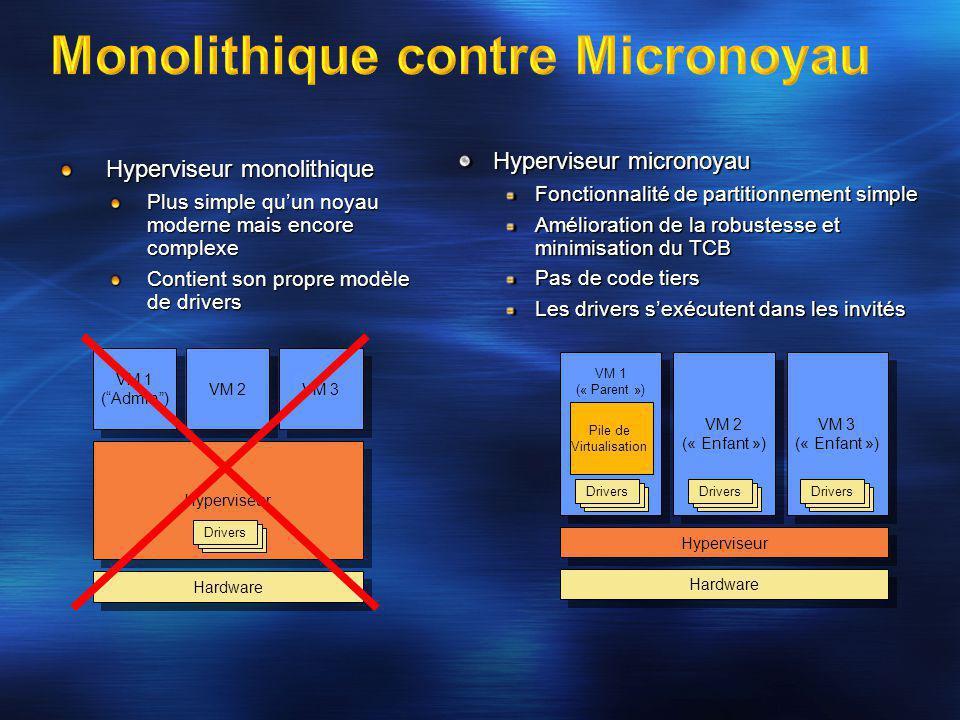 """Hyperviseur monolithique Plus simple qu'un noyau moderne mais encore complexe Contient son propre modèle de drivers Hyperviseur VM 1 (""""Admin"""") VM 1 ("""""""