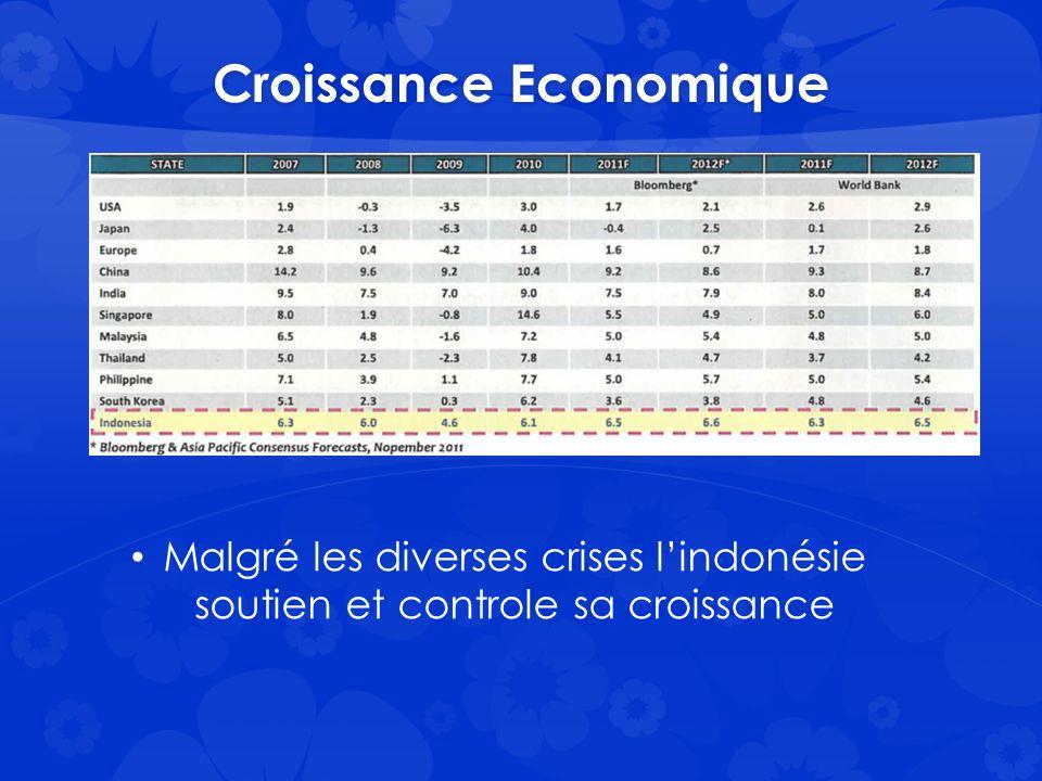 Previsions 2012 Prévision de 6.7% Croissance des investissements 10.2% Sector Growth Forecast