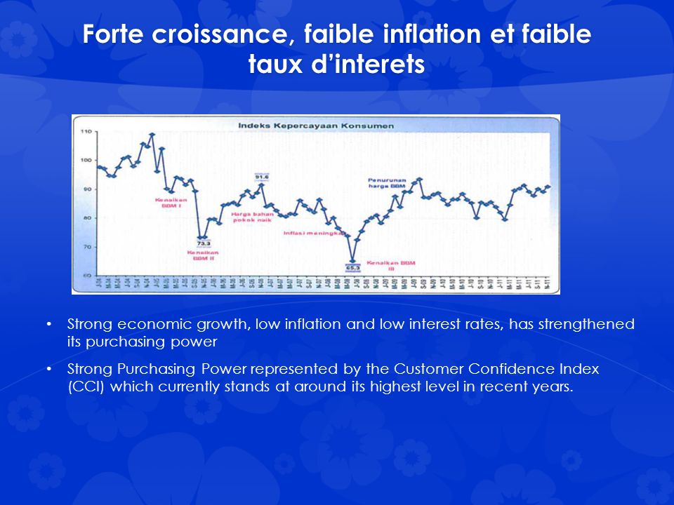 Forte croissance, faible inflation et faible taux d'interets Strong economic growth, low inflation and low interest rates, has strengthened its purchasing power Strong Purchasing Power represented by the Customer Confidence Index (CCI) which currently stands at around its highest level in recent years.