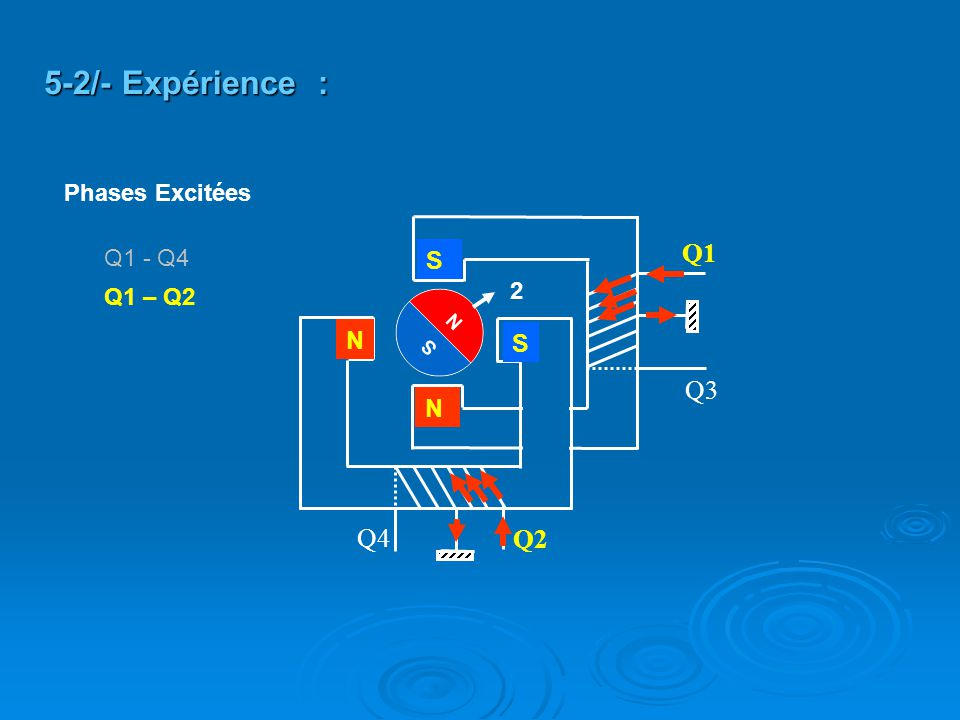 Q2 Q4 Q3 Q1 S S N N Q1 – Q2 5-2/- Expérience : 2 Q1 - Q4 Phases Excitées