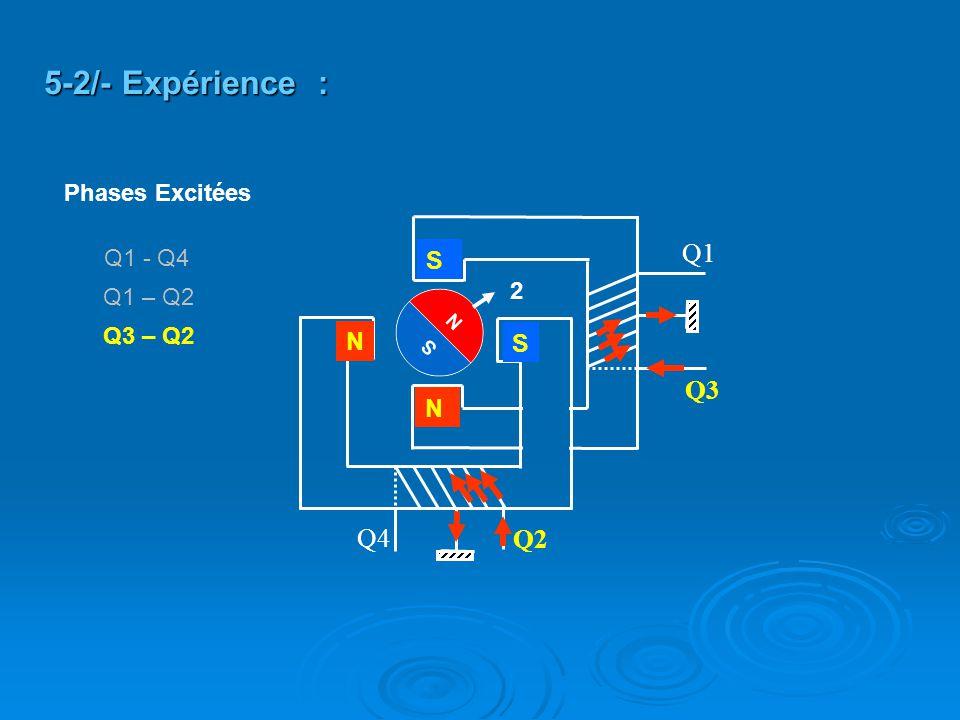 Q2 Q4 Q3 Q1 S S N N Q3 – Q2 5-2/- Expérience : 2 Q1 – Q2 Q1 - Q4 Phases Excitées