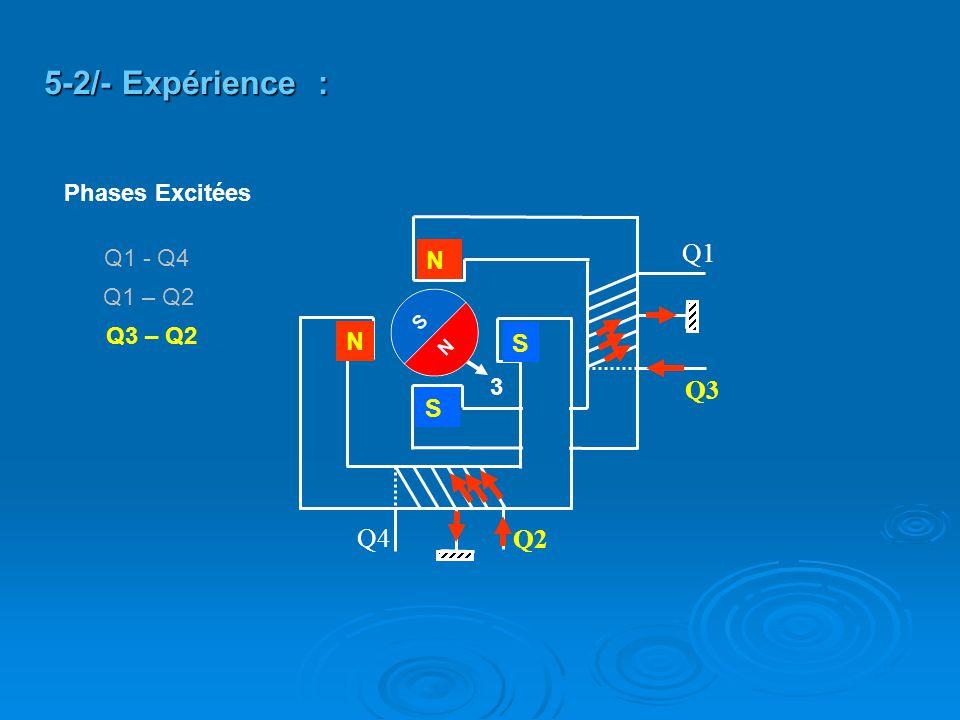 Q2 Q4 Q3 Q1 S N N S 5-2/- Expérience : 3 Q3 – Q2 Q1 – Q2 Q1 - Q4 Phases Excitées
