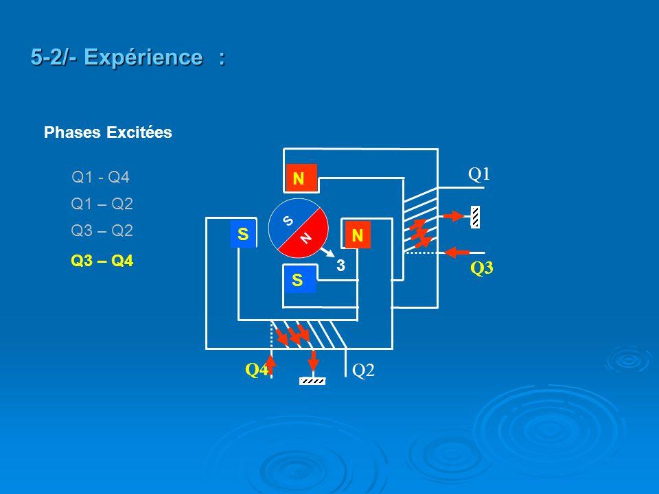 Q2 Q4 Q3 Q1 N N S S 5-2/- Expérience : 3 Q3 – Q4 Q3 – Q2 Q1 – Q2 Q1 - Q4 Phases Excitées