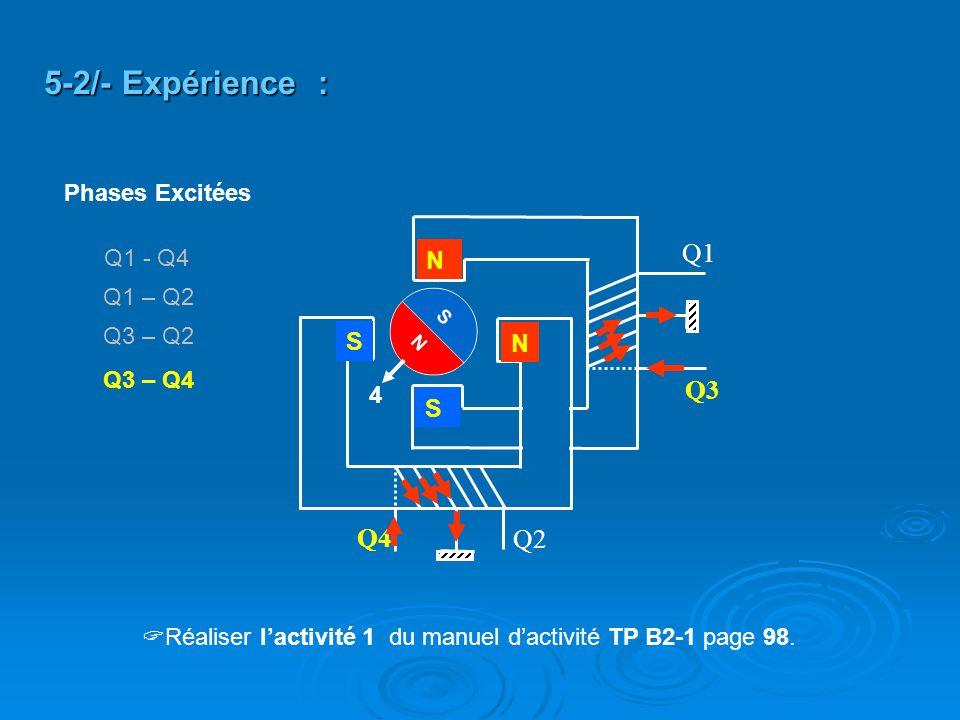 Q2 Q4 Q3 Q1 N N S S 5-2/- Expérience : 4 Q3 – Q4 Q3 – Q2 Q1 – Q2 Q1 - Q4 Phases Excitées  Réaliser l'activité 1 du manuel d'activité TP B2-1 page 98.