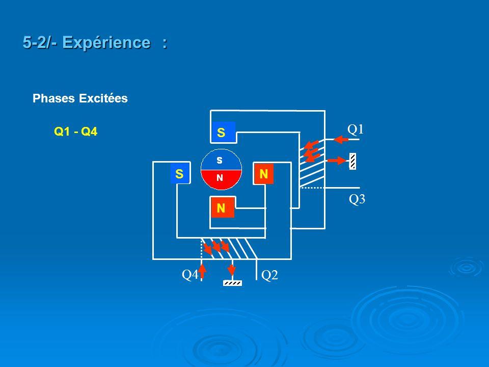 Q2 Q4 Q3 Q1 S S N N Q1 - Q4 5-2/- Expérience : Phases Excitées