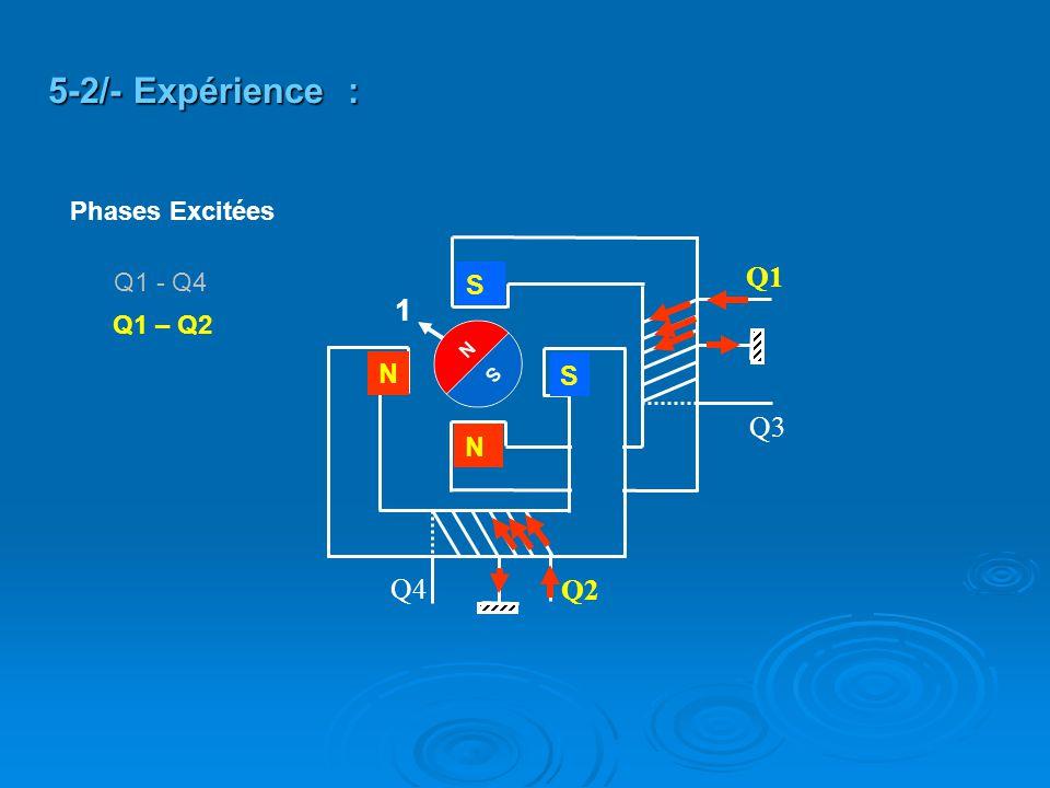 Q2 Q4 Q3 Q1 S S N N Q1 – Q2 5-2/- Expérience : 1 Q1 - Q4 Phases Excitées