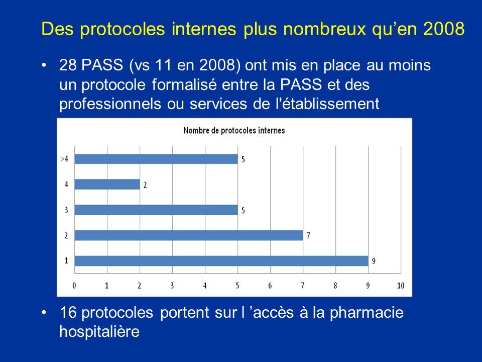Des protocoles internes plus nombreux qu'en 2008 28 PASS (vs 11 en 2008) ont mis en place au moins un protocole formalisé entre la PASS et des profess