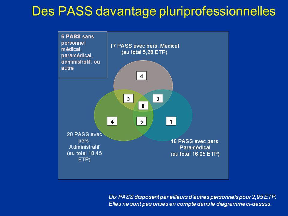 Des PASS davantage pluriprofessionnelles Dix PASS disposent par ailleurs d'autres personnels pour 2,95 ETP. Elles ne sont pas prises en compte dans le