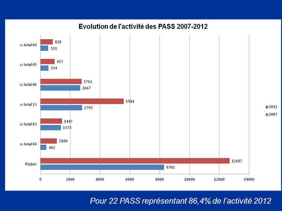 Pour 22 PASS représentant 86,4% de l'activité 2012
