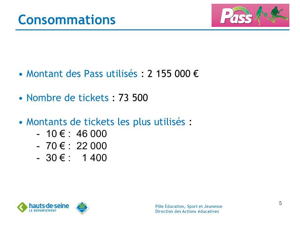 Pôle Education, Sport et Jeunesse Direction des Actions éducatives 5 Consommations Montant des Pass utilisés : 2 155 000 € Nombre de tickets : 73 500