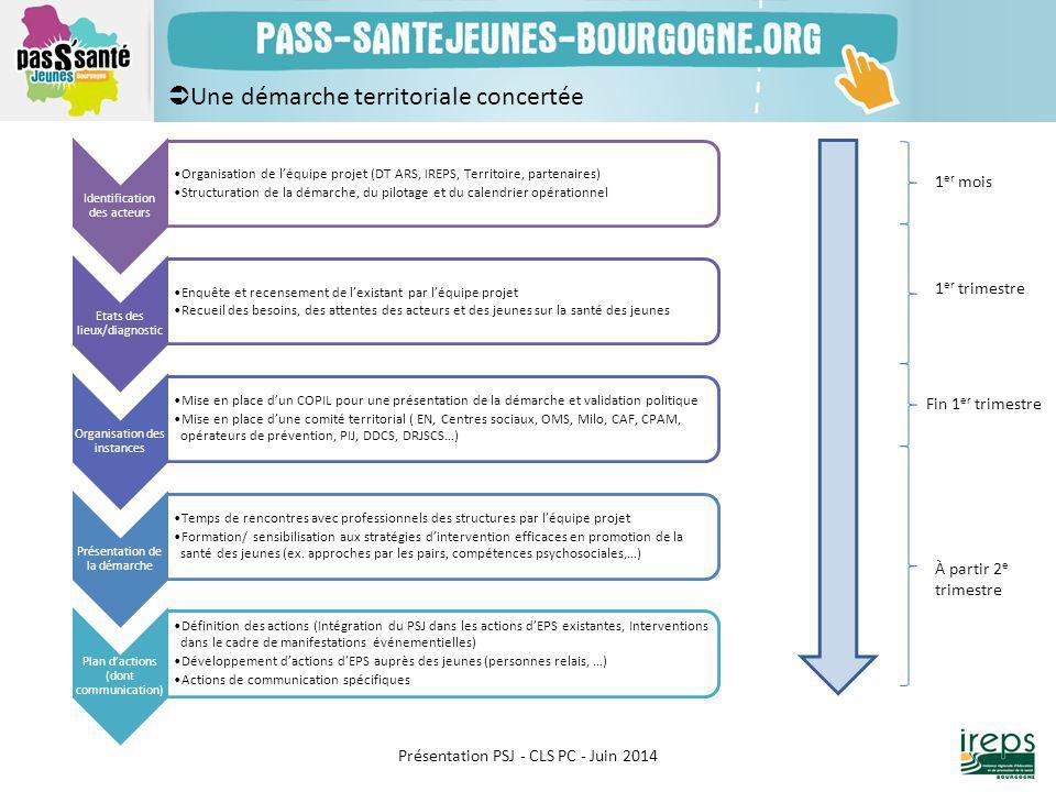 Présentation PSJ - CLS PC - Juin 2014 Identification des acteurs Organisation de l'équipe projet (DT ARS, IREPS, Territoire, partenaires) Structuratio