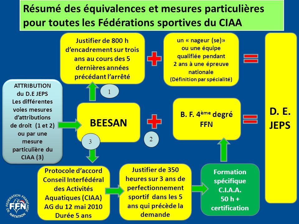 Résumé des équivalences et mesures particulières pour toutes les Fédérations sportives du CIAA ATTRIBUTION du D.E JEPS Les différentes voies mesures d