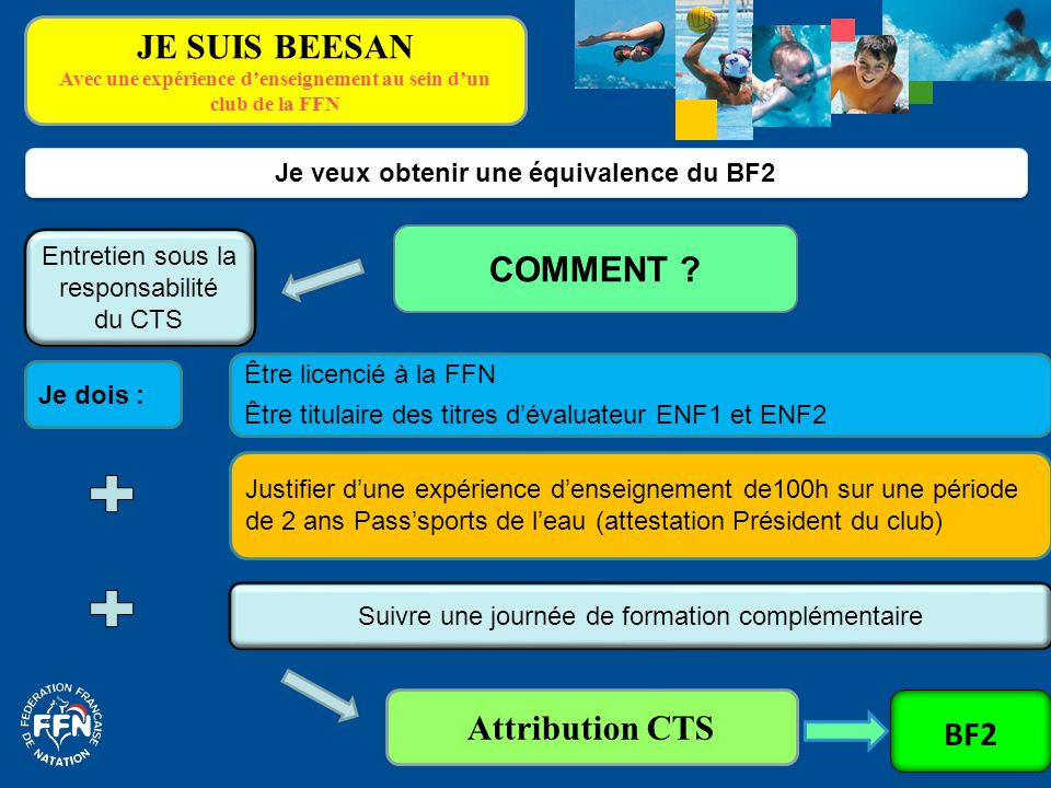 JE SUIS BEESAN Avec une expérience d'enseignement au sein d'un club de la FFN Je dois : Je veux obtenir une équivalence du BF2 COMMENT ? Suivre une jo