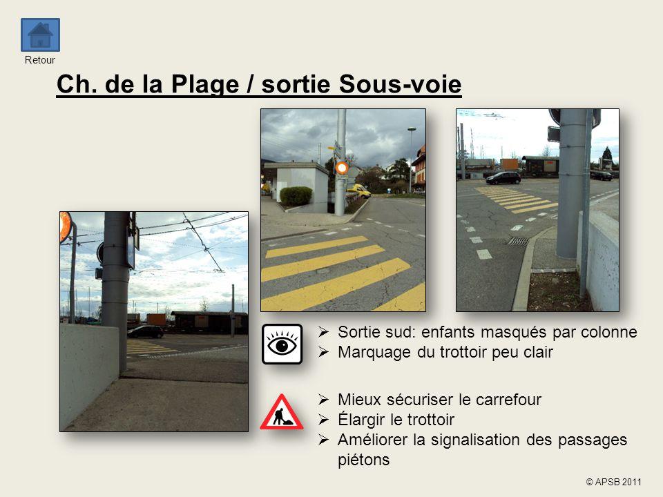 Retour © APSB 2011 Ch. de la Plage / sortie Sous-voie  Sortie sud: enfants masqués par colonne  Marquage du trottoir peu clair  Mieux sécuriser le
