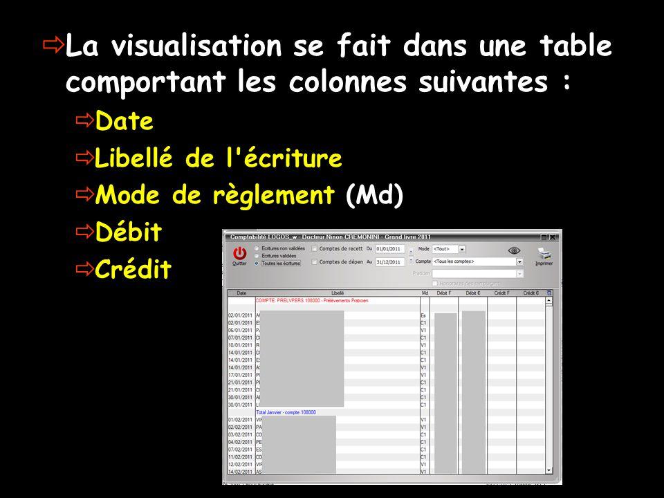  La visualisation se fait dans une table comportant les colonnes suivantes :  Date  Libellé de l écriture  Mode de règlement (Md)  Débit  Crédit