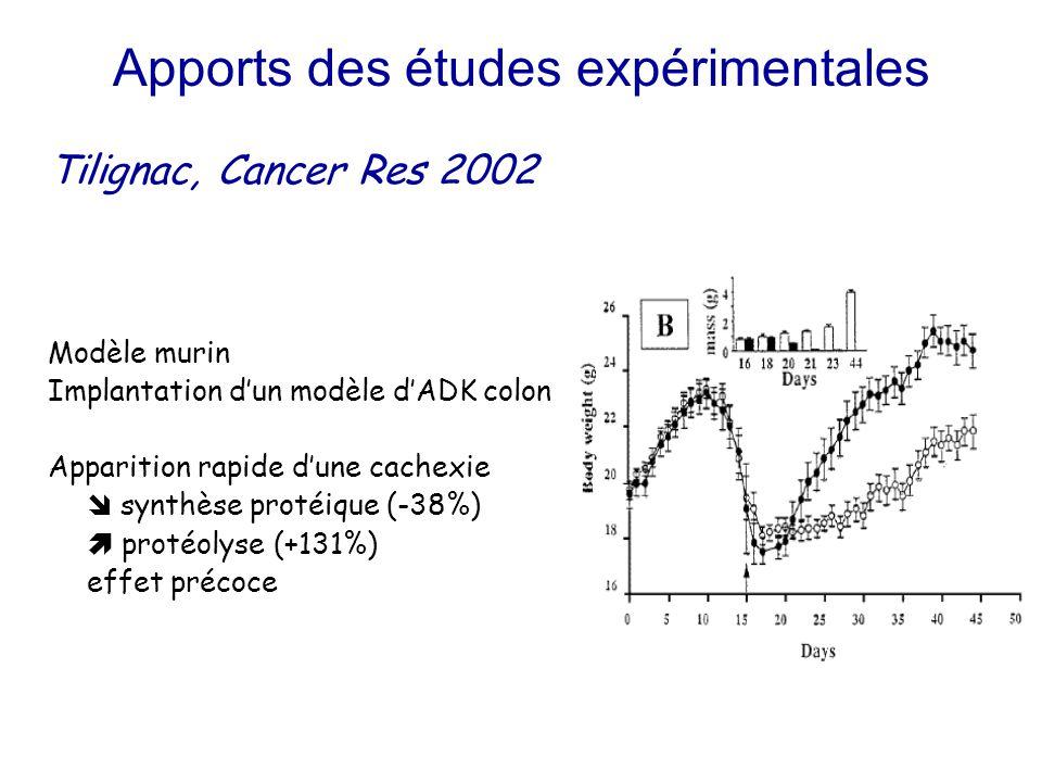 Apports des études expérimentales Tilignac, Cancer Res 2002 Modèle murin Implantation d'un modèle d'ADK colon Apparition rapide d'une cachexie  synth