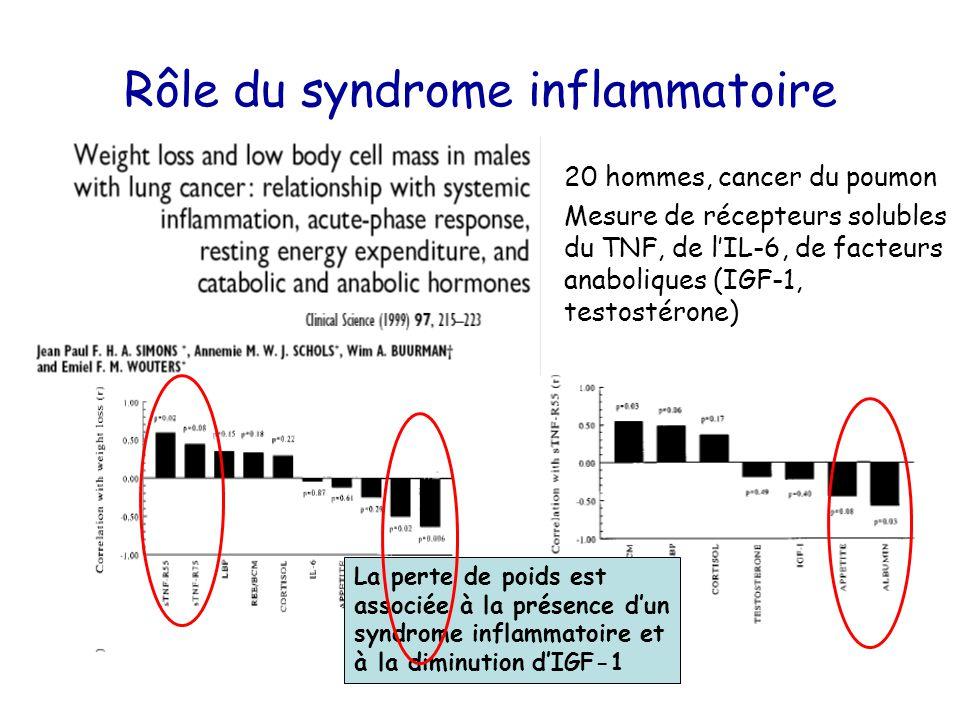20 hommes, cancer du poumon Mesure de récepteurs solubles du TNF, de l'IL-6, de facteurs anaboliques (IGF-1, testostérone) La perte de poids est assoc