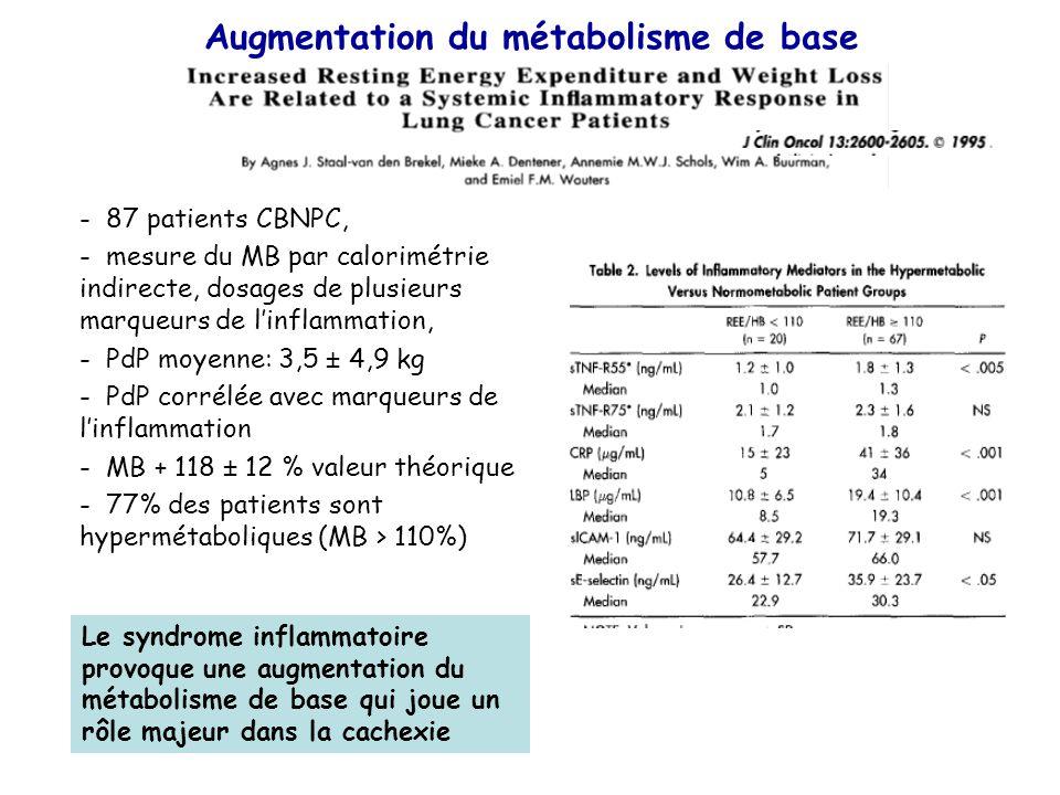 Augmentation du métabolisme de base - 87 patients CBNPC, - mesure du MB par calorimétrie indirecte, dosages de plusieurs marqueurs de l'inflammation,