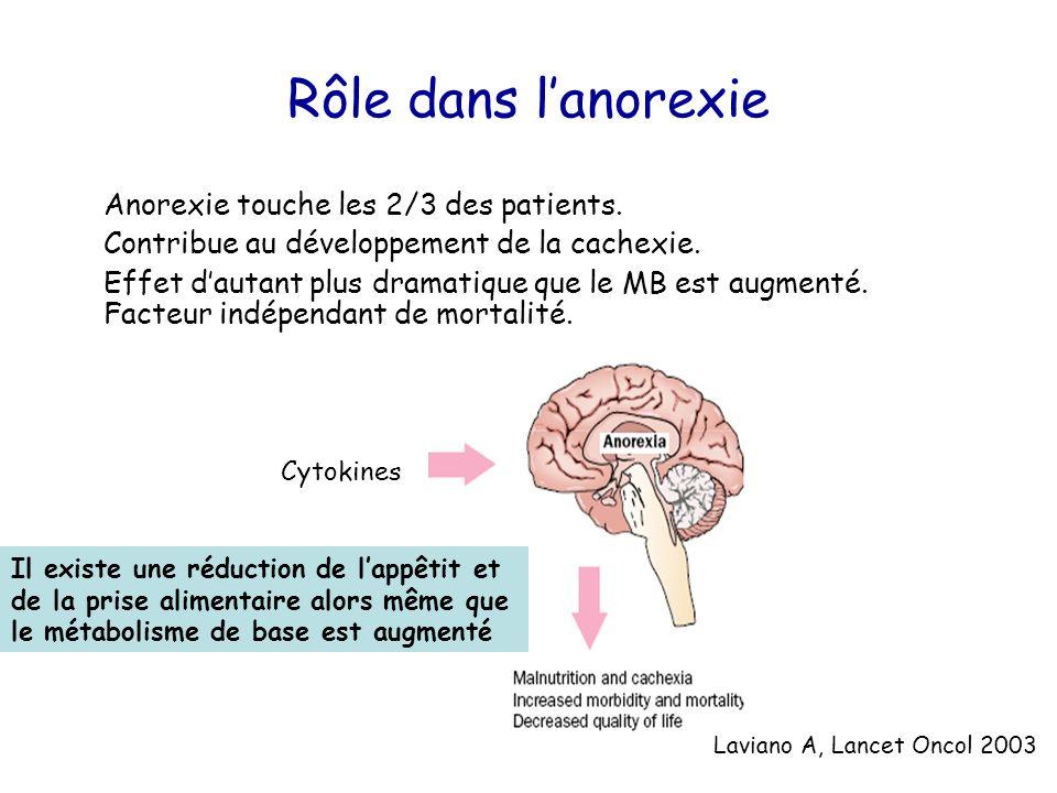 Rôle dans l'anorexie Anorexie touche les 2/3 des patients. Contribue au développement de la cachexie. Effet d'autant plus dramatique que le MB est aug