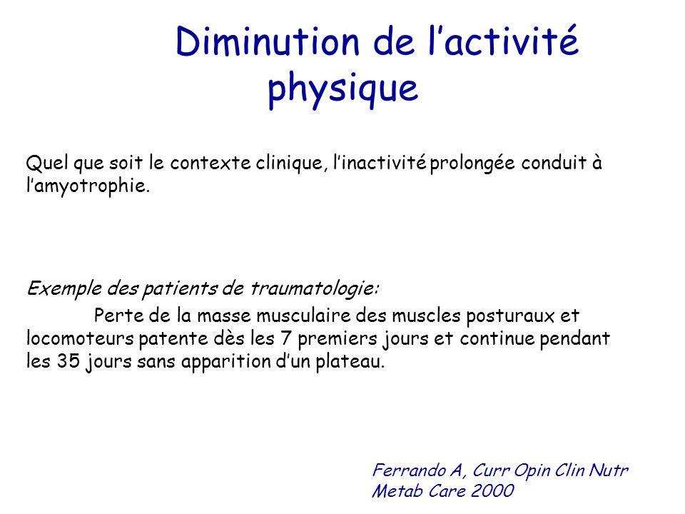 Diminution de l'activité physique Quel que soit le contexte clinique, l'inactivité prolongée conduit à l'amyotrophie. Exemple des patients de traumato