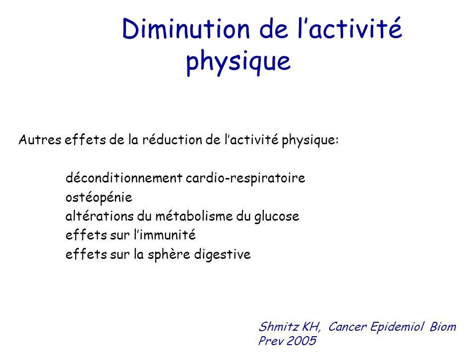 Diminution de l'activité physique Autres effets de la réduction de l'activité physique: déconditionnement cardio-respiratoire ostéopénie altérations d