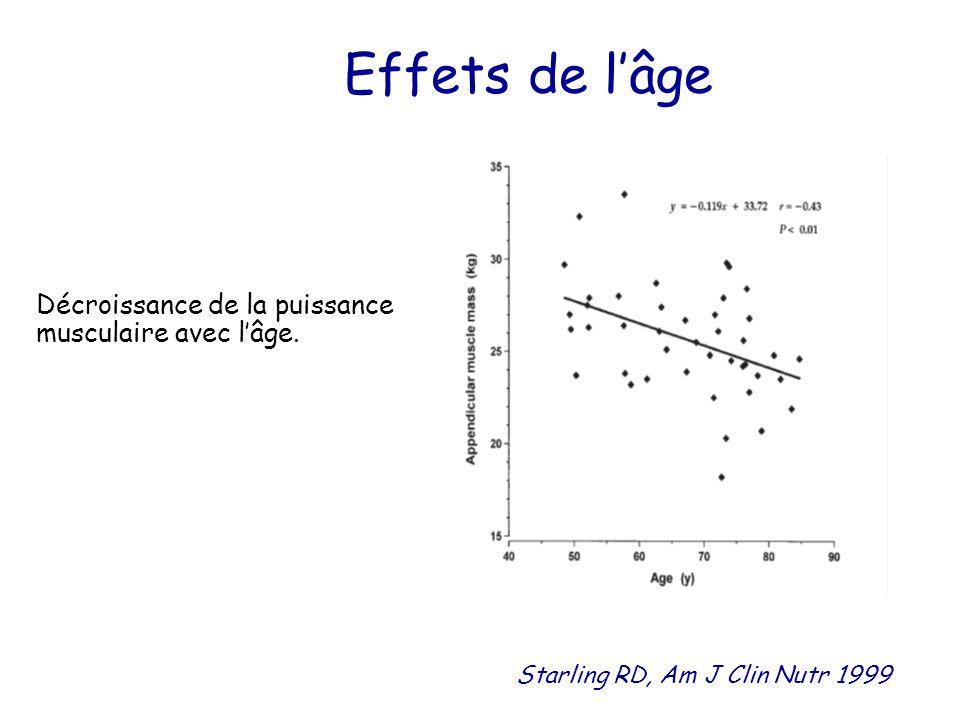 Effets de l'âge Décroissance de la puissance musculaire avec l'âge. Starling RD, Am J Clin Nutr 1999