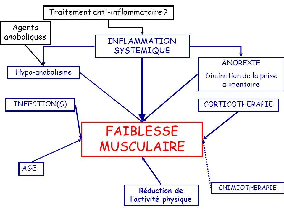 FAIBLESSE MUSCULAIRE INFLAMMATION SYSTEMIQUE ANOREXIE Diminution de la prise alimentaire Réduction de l'activité physique CORTICOTHERAPIE CHIMIOTHERAP