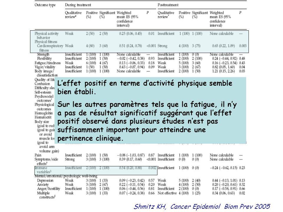 Shmitz KH, Cancer Epidemiol Biom Prev 2005 L'effet positif en terme d'activité physique semble bien établi. Sur les autres paramètres tels que la fati