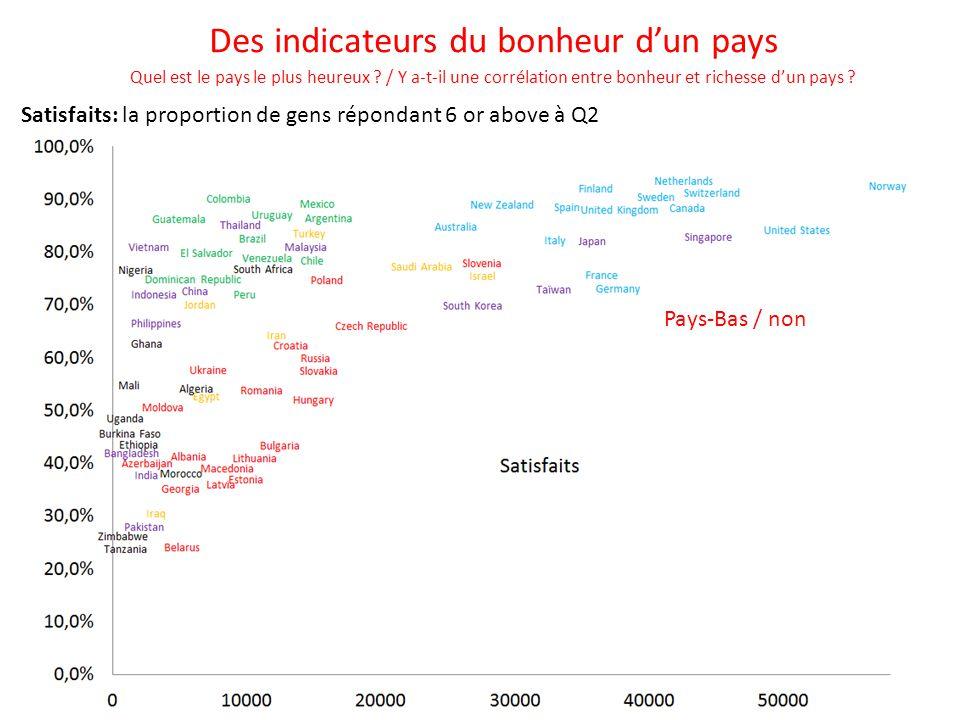 Satisfaits: la proportion de gens répondant 6 or above à Q2 R² = 0,40 Des indicateurs du bonheur d'un pays Quel est le pays le plus heureux ? / Y a-t-