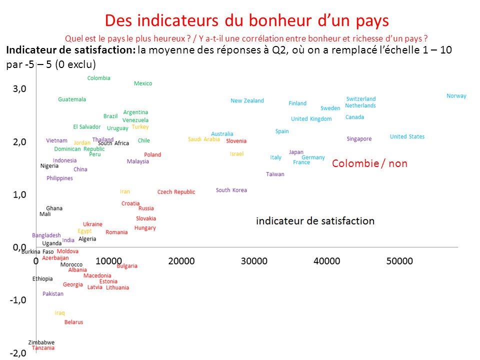 Indicateur de satisfaction: la moyenne des réponses à Q2, où on a remplacé l'échelle 1 – 10 par -5 – 5 (0 exclu) R² = 0,33 Des indicateurs du bonheur