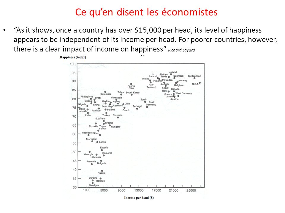 As it shows, once a country has over $15,000 per head, its level of happiness appears to be independent of its income per head.