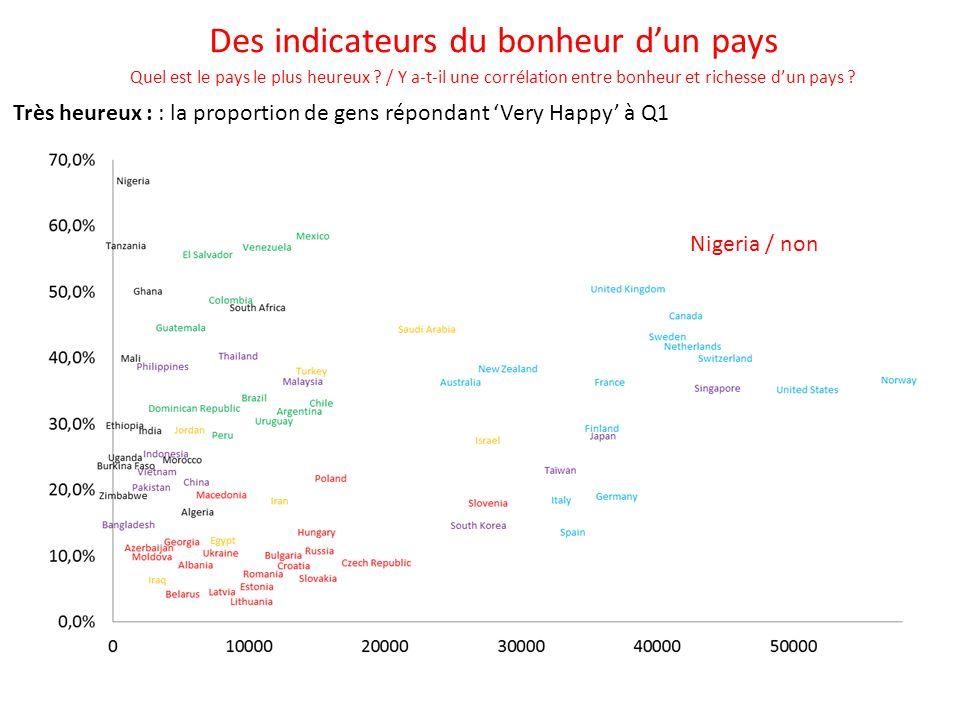 Heureux: la proportion de gens répondant 'Very Happy' or 'Happy' à Q1 R² = 0,25 Des indicateurs du bonheur d'un pays Quel est le pays le plus heureux .